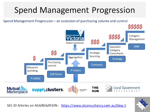 Spend Management Progression