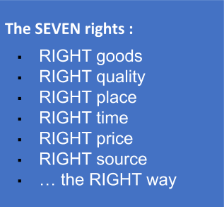 The Seven Rights of Procurement