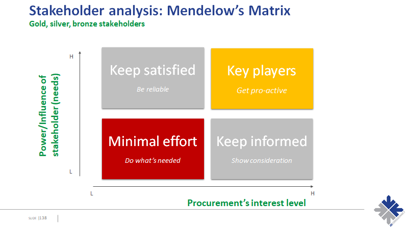 Mendelows Matrix