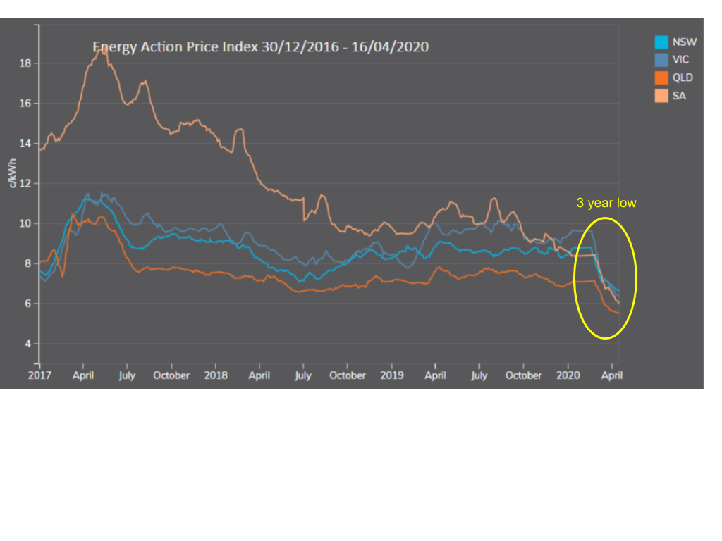 Energy Action Price Index 3 year lows