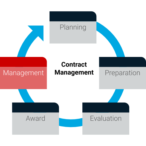 Contract Management Process