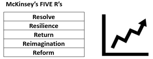 McKinsey's Five R's