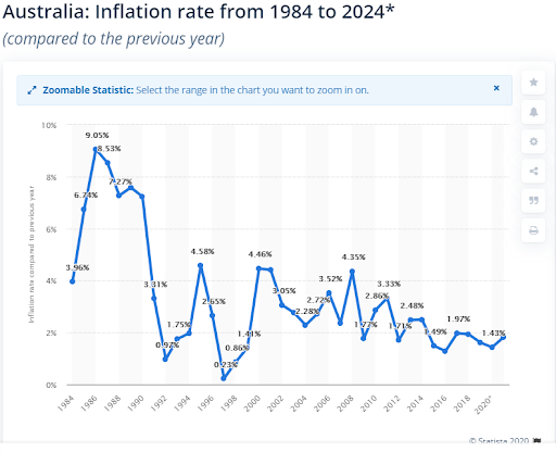 Australia's Inflation Rate over time