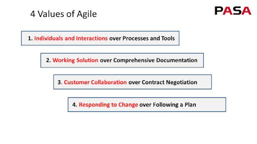 PASA 4 values of agile procurement