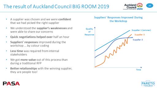 Auckland Big Room Workshop Results
