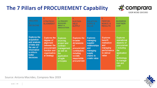 7 pillars of procurement capability
